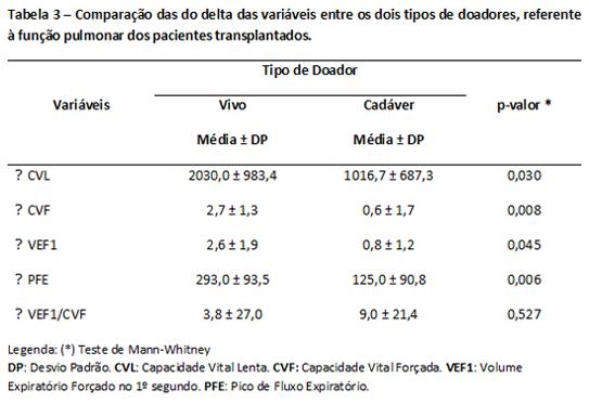 avaliacao-pulmonar-pre-e-pos-transp-renal-03